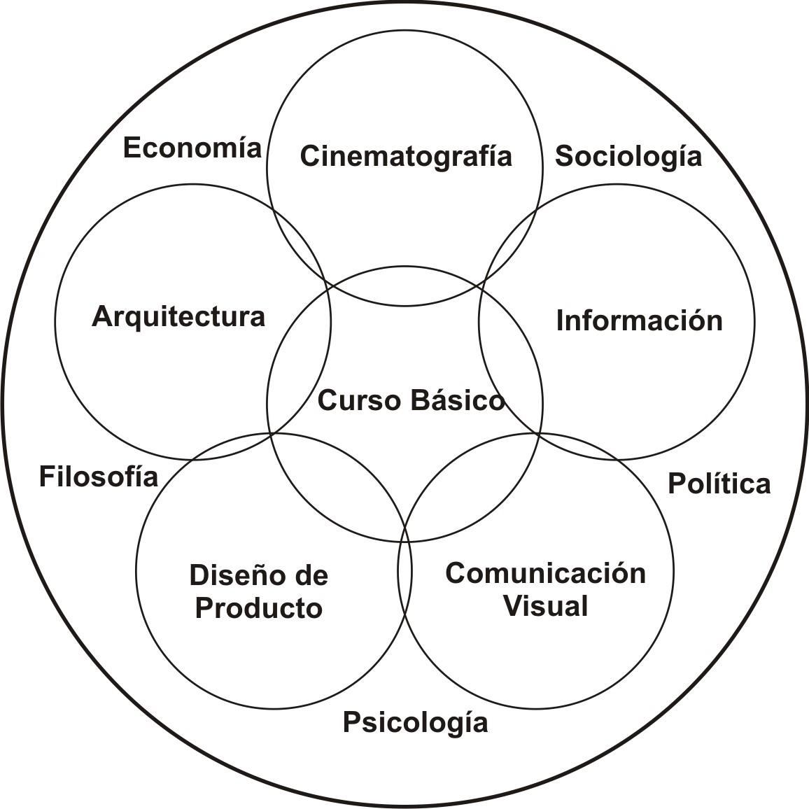 Esquema pedagógico de la HfG de Ulm. La escuela de diseño se caracterizó por formular un esquema de enseñanza basado en el arte y la ciencia.